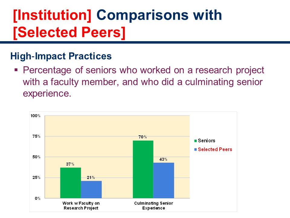 [Institution] Comparisons with [Selected Peers] High ‐ Impact Practices  Percentage of seniors who worked on a research project with a faculty member, and who did a culminating senior experience.