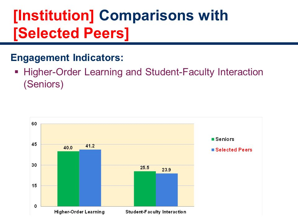[Institution] Comparisons with [Selected Peers] Engagement Indicators:  Higher-Order Learning and Student-Faculty Interaction (Seniors)