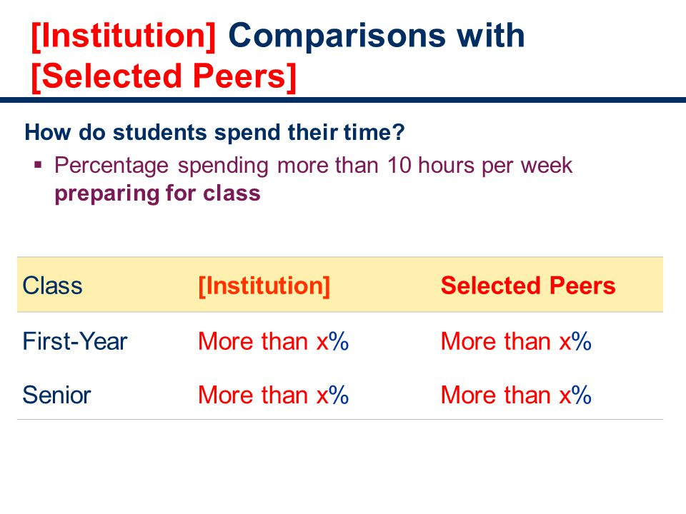 [Institution] Comparisons with [Selected Peers] How do students spend their time.