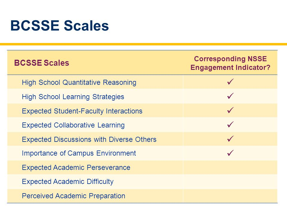 BCSSE Scales Corresponding NSSE Engagement Indicator.
