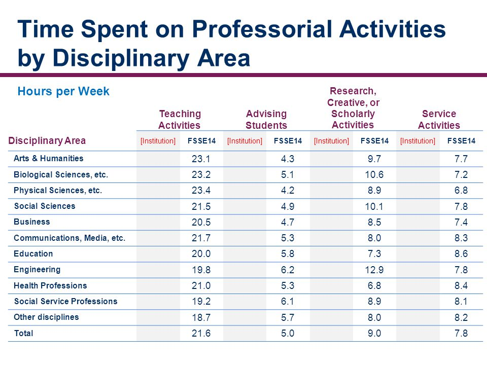 Time Spent on Professorial Activities by Disciplinary Area Teaching Activities Advising Students Research, Creative, or Scholarly Activities Service Activities Disciplinary Area [Institution]FSSE14[Institution]FSSE14[Institution]FSSE14[Institution]FSSE14 Arts & Humanities 23.14.39.77.7 Biological Sciences, etc.