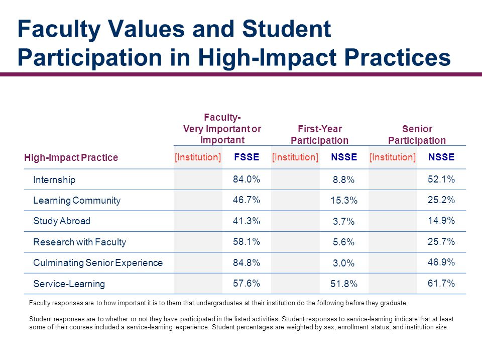 Faculty Values and Student Participation in High-Impact Practices Faculty- Very Important or Important First-Year Participation Senior Participation High-Impact Practice[Institution]FSSE[Institution]NSSE[Institution]NSSE Internship 84.0%8.8% 52.1% Learning Community 46.7%15.3% 25.2% Study Abroad 41.3%3.7% 14.9% Research with Faculty 58.1%5.6% 25.7% Culminating Senior Experience 84.8%3.0% 46.9% Service-Learning 57.6%51.8% 61.7% Faculty responses are to how important it is to them that undergraduates at their institution do the following before they graduate.