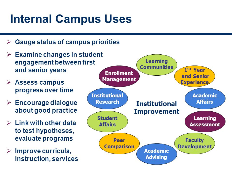 Internal Campus Uses  Gauge status of campus priorities  Examine changes in student engagement between first and senior years  Assess campus progress over time  Encourage dialogue about good practice  Link with other data to test hypotheses, evaluate programs  Improve curricula, instruction, services Institutional Improvement Learning Communities 1 ST Year and Senior Experience Academic Affairs Learning Assessment Faculty Development Academic Advising Peer Comparison Student Affairs Institutional Research Enrollment Management
