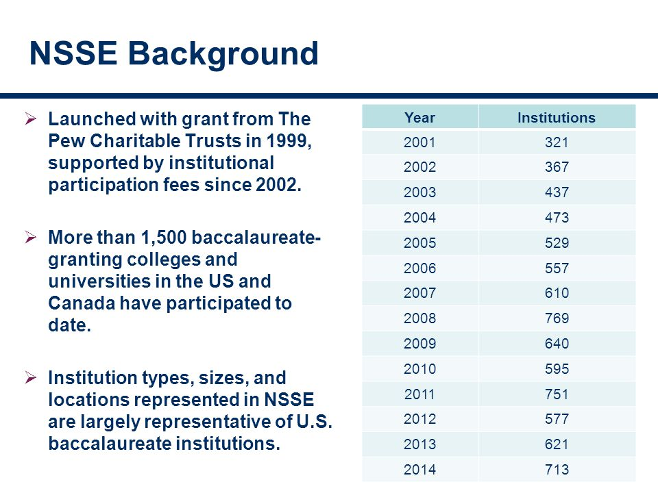 NSSE Background YearInstitutions 2001321 2002367 2003437 2004473 2005529 2006557 2007610 2008769 2009640 2010595 2011751 2012577 2013621 2014713  Launched with grant from The Pew Charitable Trusts in 1999, supported by institutional participation fees since 2002.