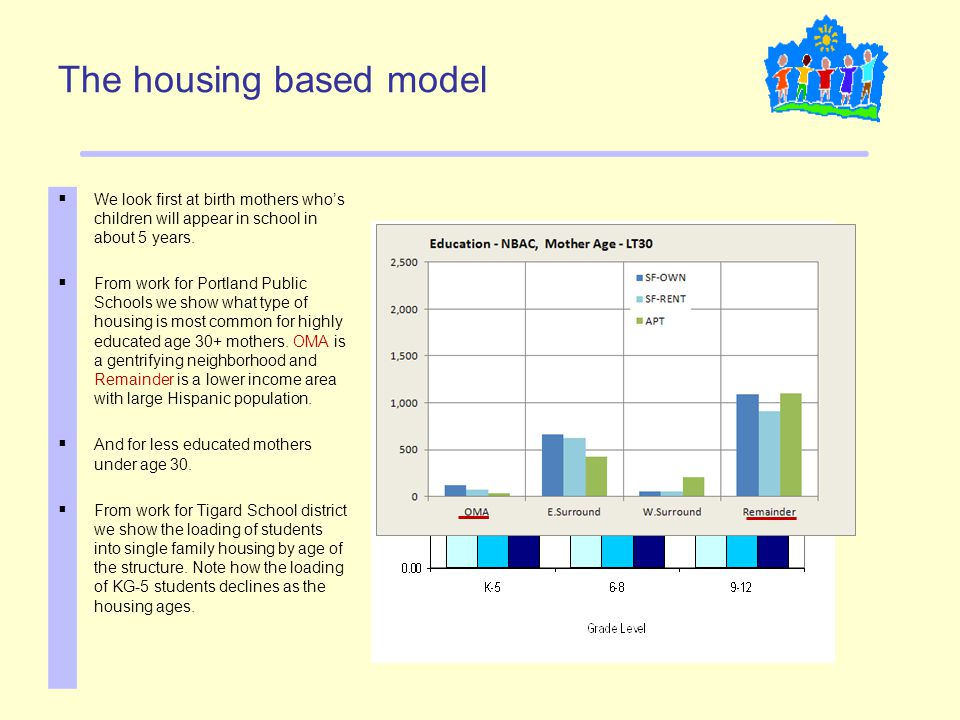 The housing based model  We look first at birth mothers who's children will appear in school in about 5 years.  From work for Portland Public School