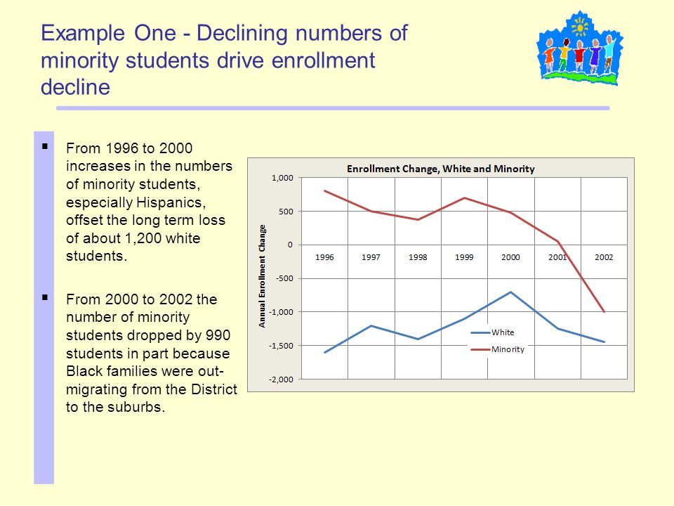 Example One - Declining numbers of minority students drive enrollment decline  From 1996 to 2000 increases in the numbers of minority students, espec
