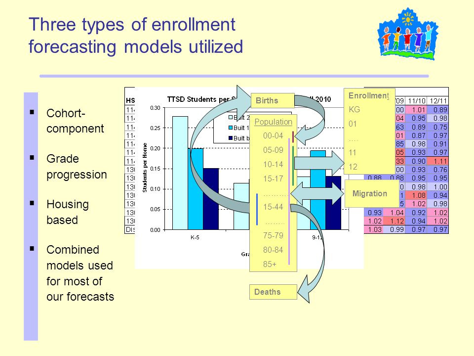 Three types of enrollment forecasting models utilized  Cohort- component  Grade progression  Housing based  Combined models used for most of our f