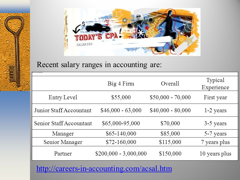 Recent salary ranges in accounting are: Big 4 FirmOverall Typical Experience Entry Level$55,000$50,000 - 70,000First year Junior Staff Accountant$46,000 - 63,000$40,000 - 80,0001-2 years Senior Staff Accountant$65,000-95,000$70,0003-5 years Manager$65-140,000$85,0005-7 years Senior Manager$72-160,000$115,0007 years plus Partner$200,000 - 3,000,000$150,00010 years plus Recent salary ranges in accounting are: http://careers-in-accounting.com/acsal.htm