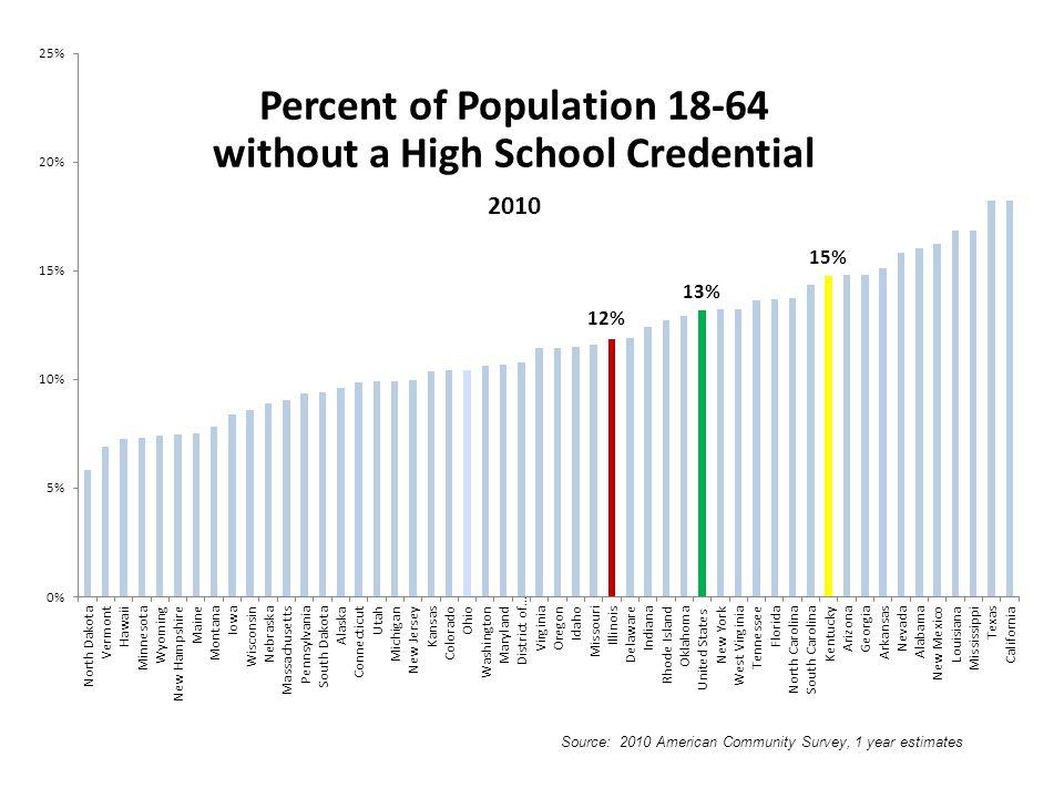 Source: 2010 American Community Survey, 1 year estimates