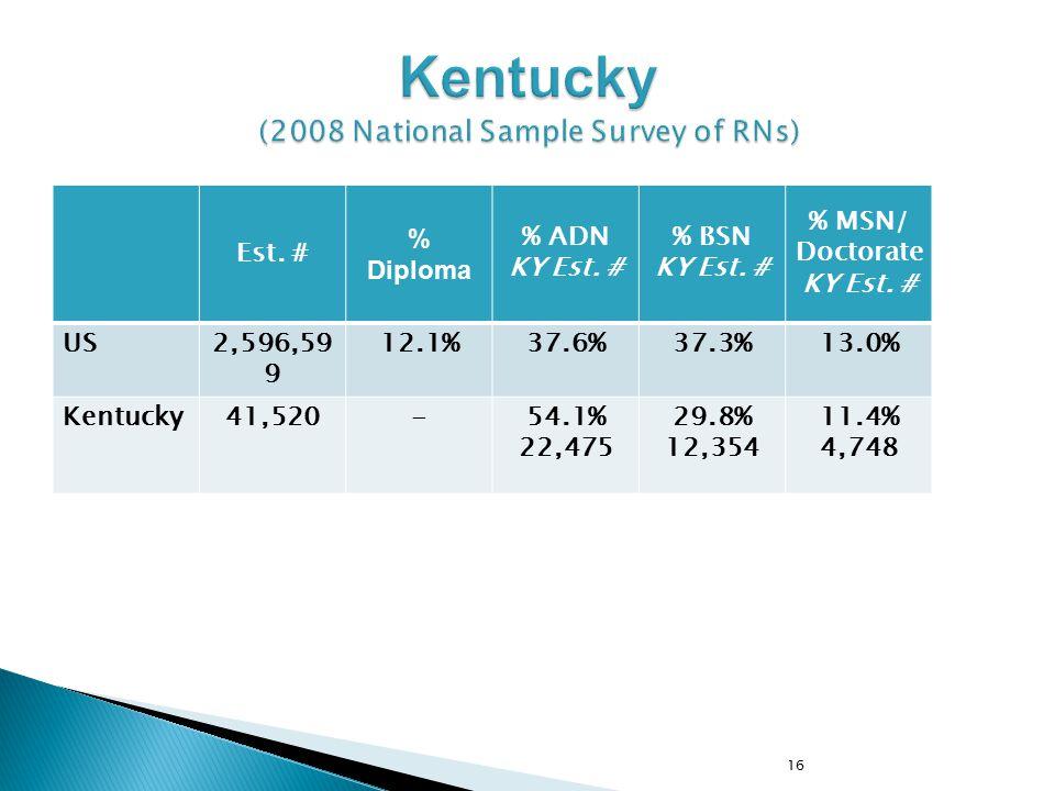 Est. # % Diploma % ADN KY Est. # % BSN KY Est. # % MSN/ Doctorate KY Est. # US2,596,59 9 12.1%37.6%37.3%13.0% Kentucky41,520-54.1% 22,475 29.8% 12,354
