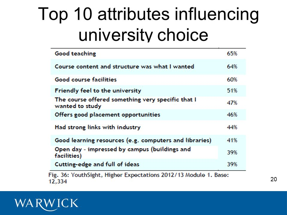 Top 10 attributes influencing university choice 20