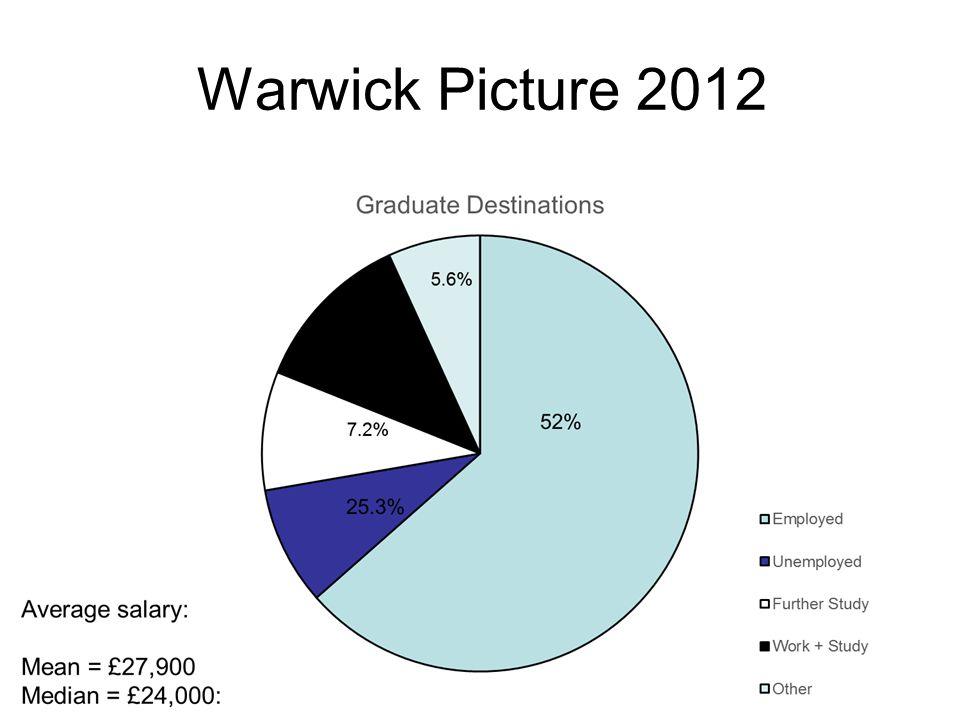 Warwick Picture 2012