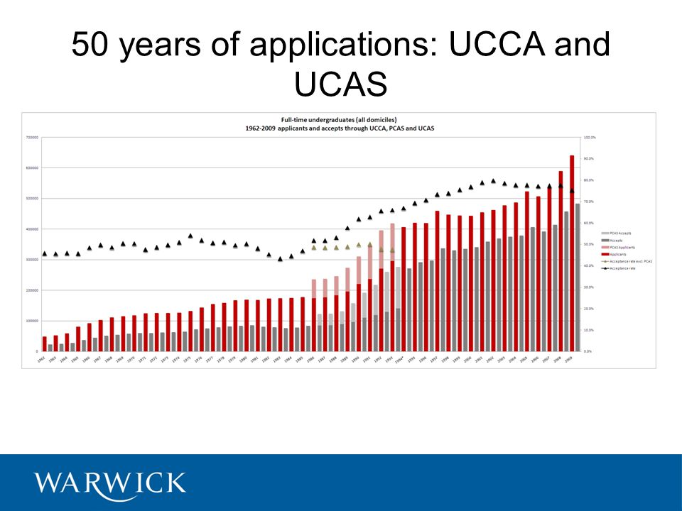 50 years of applications: UCCA and UCAS Source: UCAS Statistics