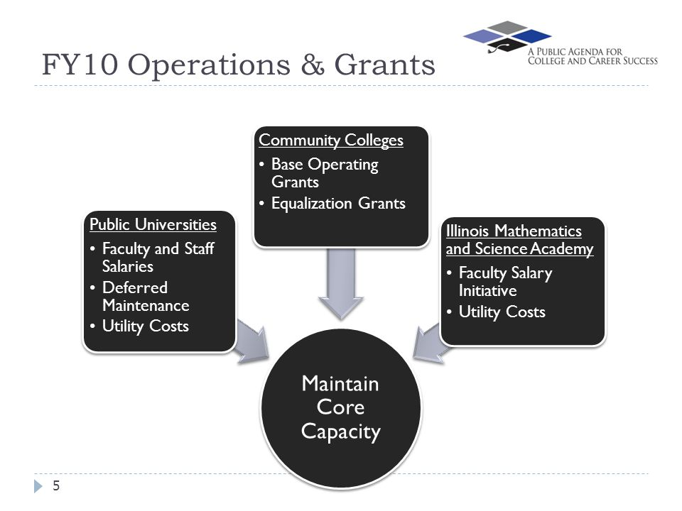 FY10 Operations & Grants 5 Maintain Core Capacity Public Universities Faculty and Staff Salaries Deferred Maintenance Utility Costs Community Colleges Base Operating Grants Equalization Grants Illinois Mathematics and Science Academy Faculty Salary Initiative Utility Costs