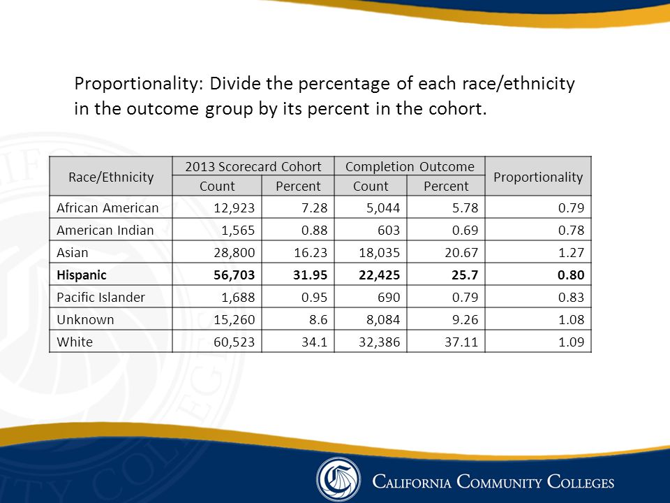 Race/Ethnicity 2013 Scorecard CohortCompletion Outcome Proportionality CountPercentCountPercent African American12,9237.285,0445.780.79 American Indian1,5650.886030.690.78 Asian28,80016.2318,03520.671.27 Hispanic56,70331.9522,42525.70.80 Pacific Islander1,6880.956900.790.83 Unknown15,2608.68,0849.261.08 White60,52334.132,38637.111.09 Proportionality: Divide the percentage of each race/ethnicity in the outcome group by its percent in the cohort.