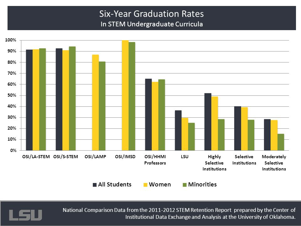 Office of Strategic Initiatives Six-Year Graduation Rates In STEM Undergraduate Curricula National Comparison Data from the 2011-2012 STEM Retention R