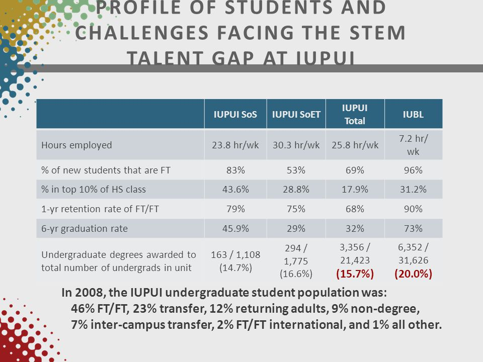 IUPUI SoSIUPUI SoET IUPUI Total IUBL Hours employed23.8 hr/wk30.3 hr/wk25.8 hr/wk 7.2 hr/ wk % of new students that are FT83%53%69%96% % in top 10% of HS class43.6%28.8%17.9%31.2% 1-yr retention rate of FT/FT79%75%68%90% 6-yr graduation rate45.9%29%32%73% Undergraduate degrees awarded to total number of undergrads in unit 163 / 1,108 (14.7%) 294 / 1,775 (16.6%) 3,356 / 21,423 (15.7%) 6,352 / 31,626 (20.0%) In 2008, the IUPUI undergraduate student population was: 46% FT/FT, 23% transfer, 12% returning adults, 9% non-degree, 7% inter-campus transfer, 2% FT/FT international, and 1% all other.