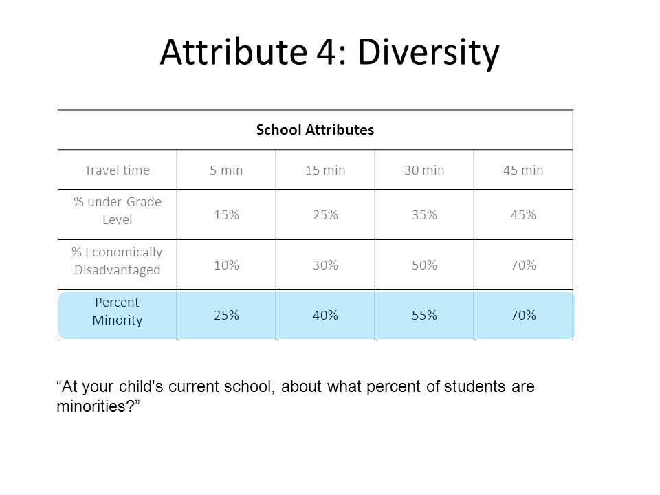 Attribute 4: Diversity School Attributes Travel time5 min15 min30 min45 min % under Grade Level 15%25%35%45% % Economically Disadvantaged 10%30%50%70% Percent Minority 25%40%55%70% At your child s current school, about what percent of students are minorities