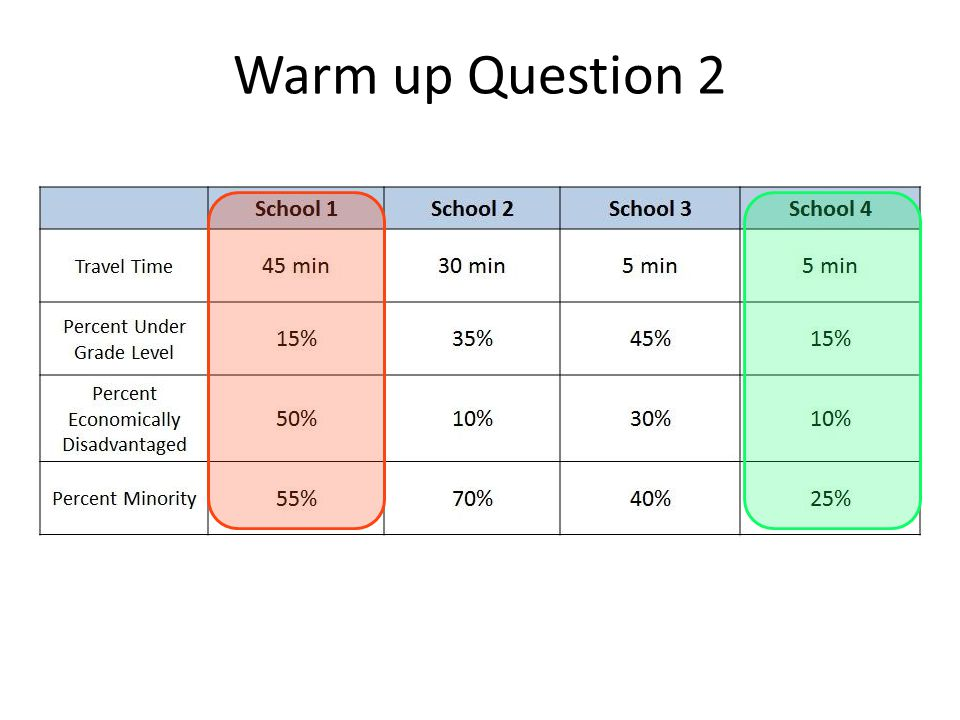 Warm up Question 2