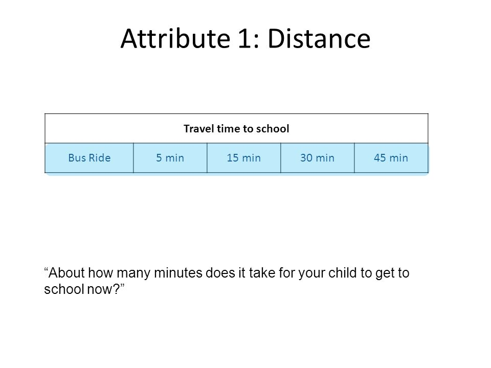 Attribute 1: Distance Travel time to school Bus Ride5 min15 min30 min45 min About how many minutes does it take for your child to get to school now