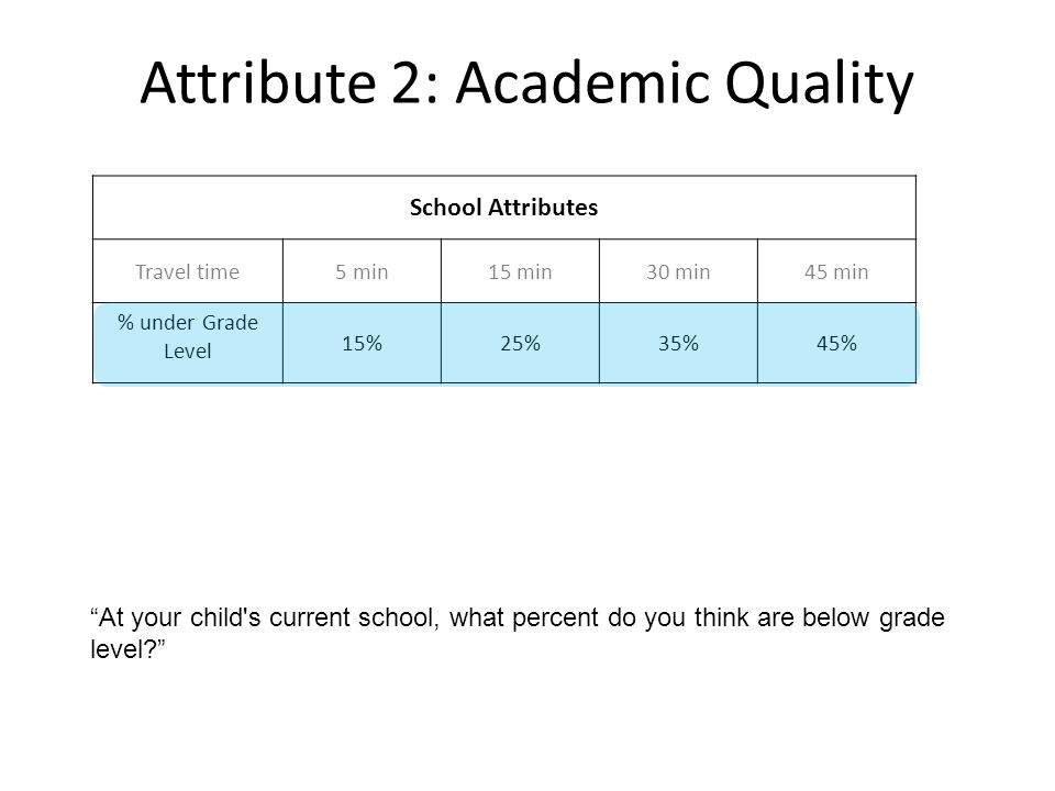 Attribute 2: Academic Quality School Attributes Travel time5 min15 min30 min45 min % under Grade Level 15%25%35%45% At your child s current school, what percent do you think are below grade level