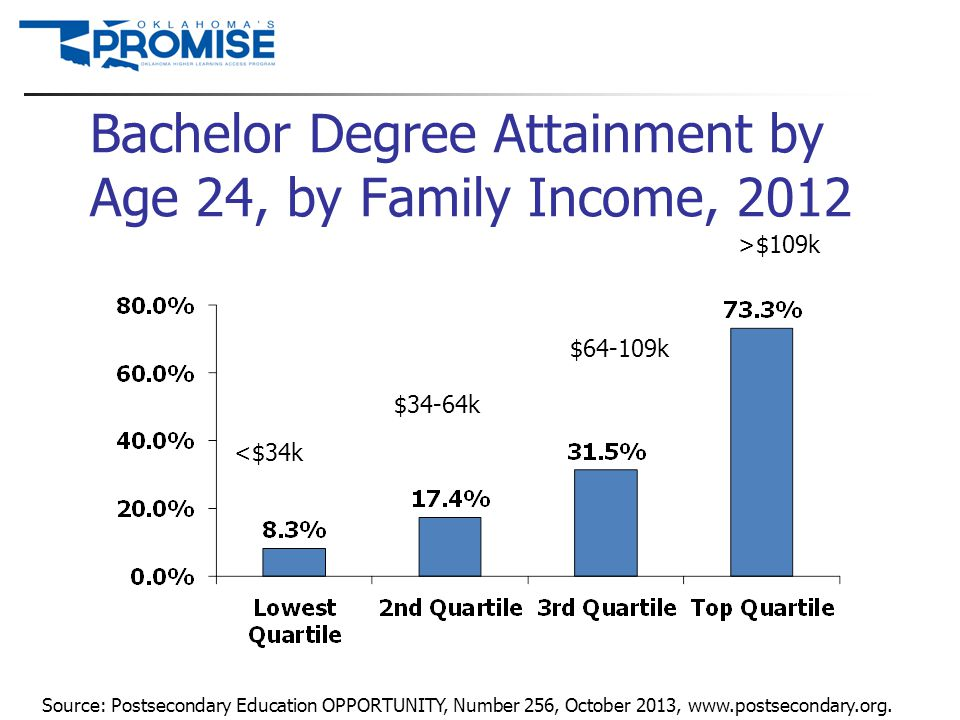 Bachelor Degree Attainment by Age 24, by Family Income, 2012 Source: Postsecondary Education OPPORTUNITY, Number 256, October 2013, www.postsecondary.