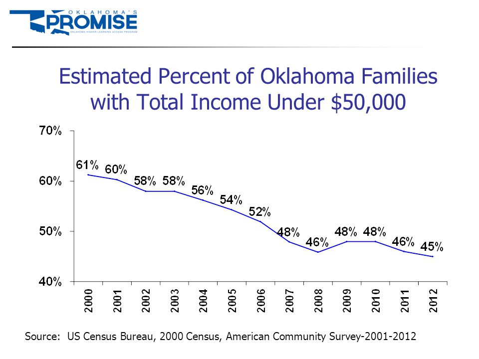 Estimated Percent of Oklahoma Families with Total Income Under $50,000 Source: US Census Bureau, 2000 Census, American Community Survey-2001-2012