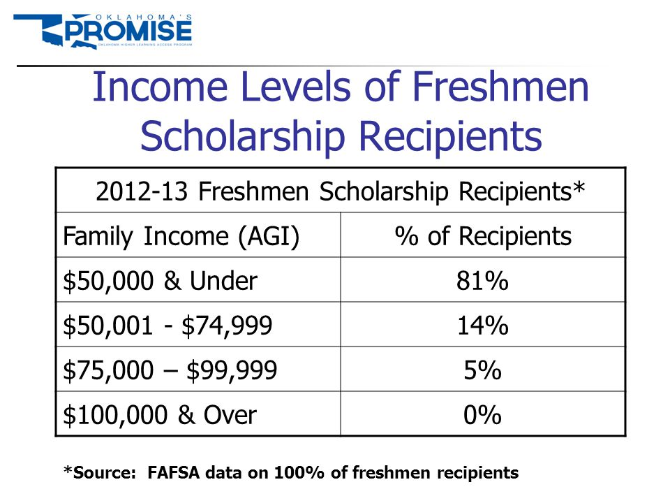 Income Levels of Freshmen Scholarship Recipients 2012-13 Freshmen Scholarship Recipients* Family Income (AGI)% of Recipients $50,000 & Under81% $50,00
