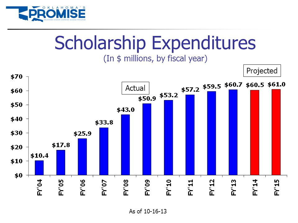Scholarship Expenditures (In $ millions, by fiscal year) As of 10-16-13 Projected Actual