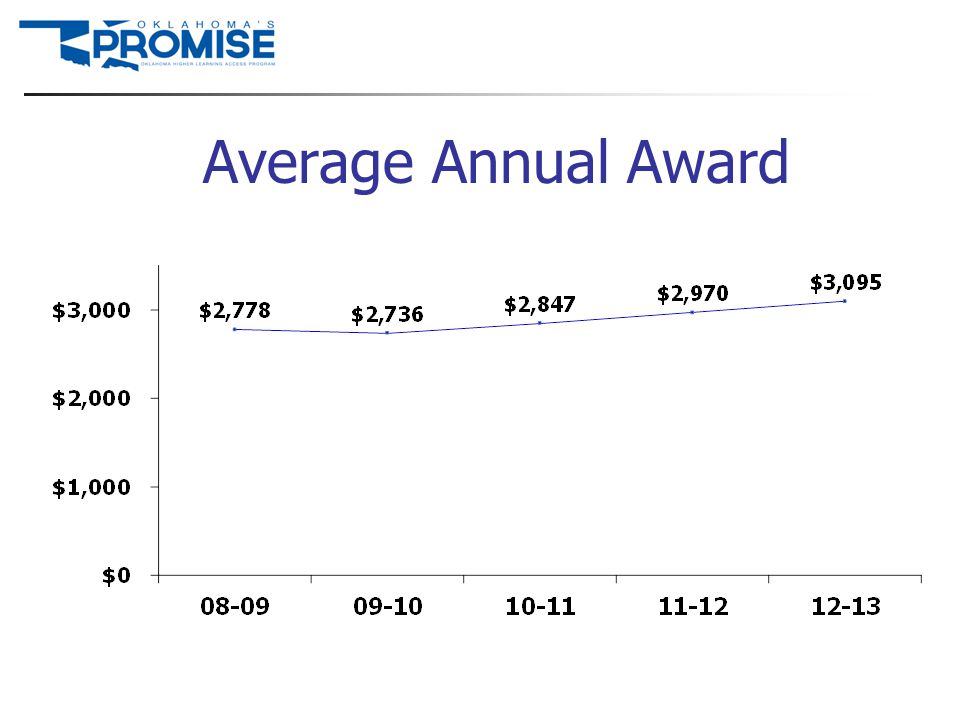 Average Annual Award