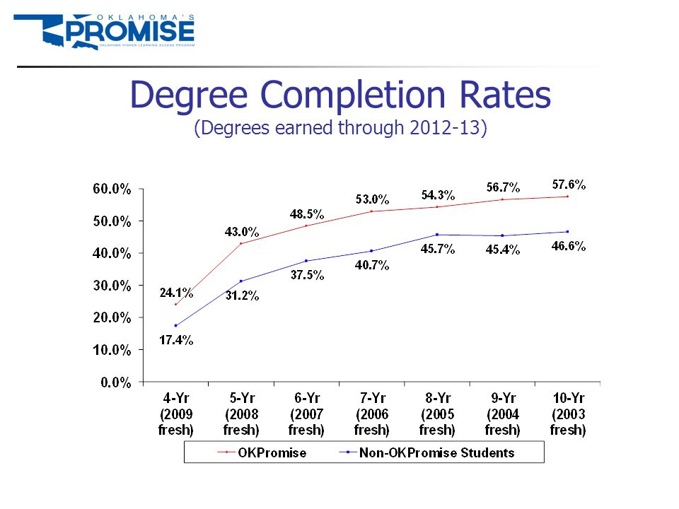 Degree Completion Rates (Degrees earned through 2012-13)