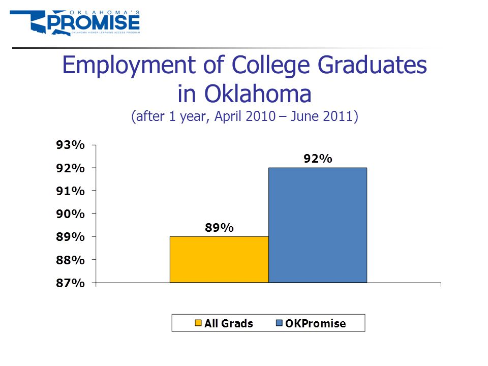 Employment of College Graduates in Oklahoma (after 1 year, April 2010 – June 2011)