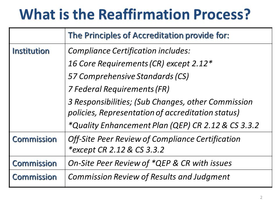 What is the Reaffirmation Process? The Principles of Accreditation provide for: InstitutionCompliance Certification includes: 16 Core Requirements (CR