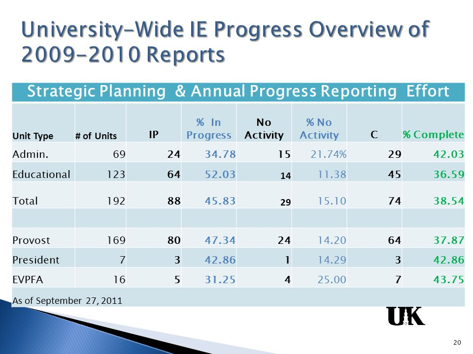 Strategic Planning & Annual Progress Reporting Effort Unit Type# of Units IP % In Progress No Activity % No ActivityC% Complete Admin.692434.781521.74%2942.03 Educational1236452.03 14 11.384536.59 Total1928845.83 29 15.107438.54 Provost1698047.342414.206437.87 President7342.86114.29342.86 EVPFA16531.25425.00743.75 As of September 27, 2011 20