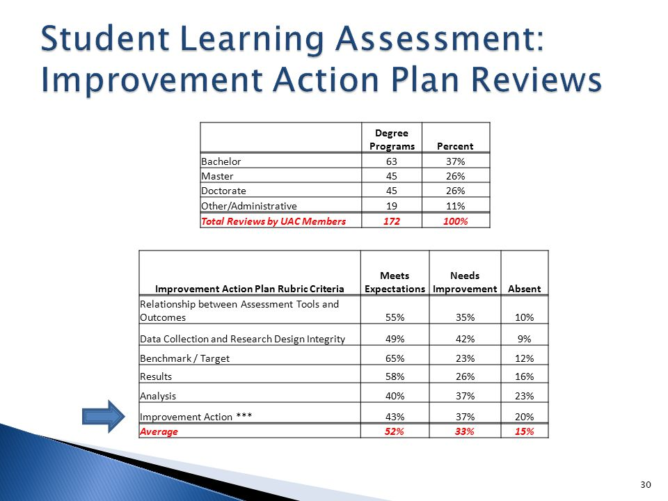 30 Improvement Action Plan Rubric Criteria Meets Expectations Needs ImprovementAbsent Relationship between Assessment Tools and Outcomes55%35%10% Data Collection and Research Design Integrity49%42%9% Benchmark / Target65%23%12% Results58%26%16% Analysis40%37%23% Improvement Action ***43%37%20% Average52%33%15% Degree ProgramsPercent Bachelor6337% Master4526% Doctorate4526% Other/Administrative1911% Total Reviews by UAC Members172100%