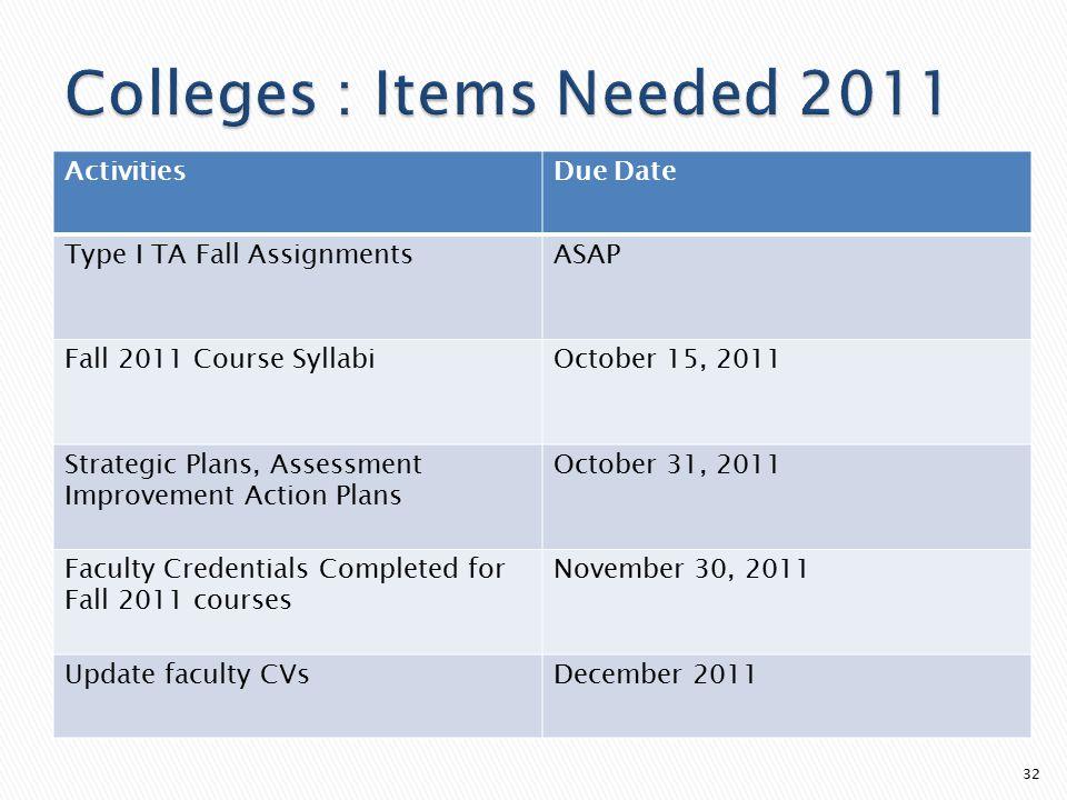 32 ActivitiesDue Date Type I TA Fall AssignmentsASAP Fall 2011 Course SyllabiOctober 15, 2011 Strategic Plans, Assessment Improvement Action Plans Oct
