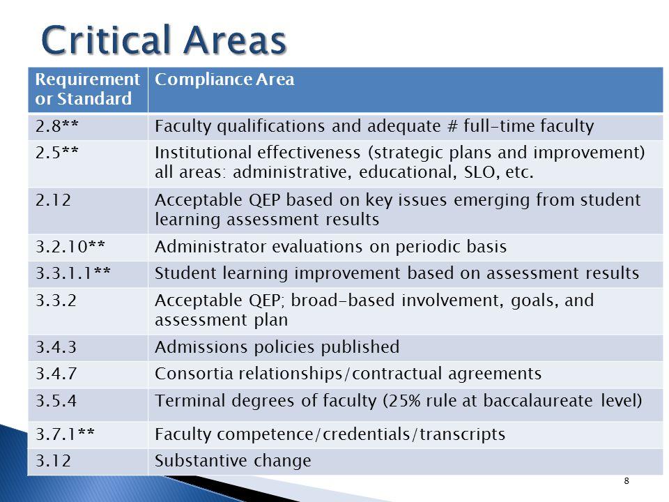  Leadership of Dr.