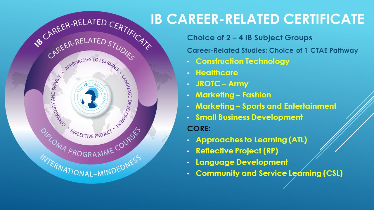 IB CAREER-RELATED CERTIFICATE Choice of 2 – 4 IB Subject Groups Career-Related Studies: Choice of 1 CTAE Pathway Construction Technology Healthcare JROTC – Army Marketing – Fashion Marketing – Sports and Entertainment Small Business Development CORE: Approaches to Learning (ATL) Reflective Project (RP) Language Development Community and Service Learning (CSL)