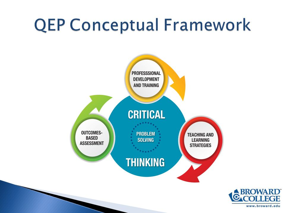 Goal 1: To enhance students' critical thinking skills  Students will be able to: 1.Analyze and interpret relevant information 2.Explain questions, problems, and/or issues 3.Evaluate information to determine credibility of reasoning 4.Generate well-reasoned conclusion s
