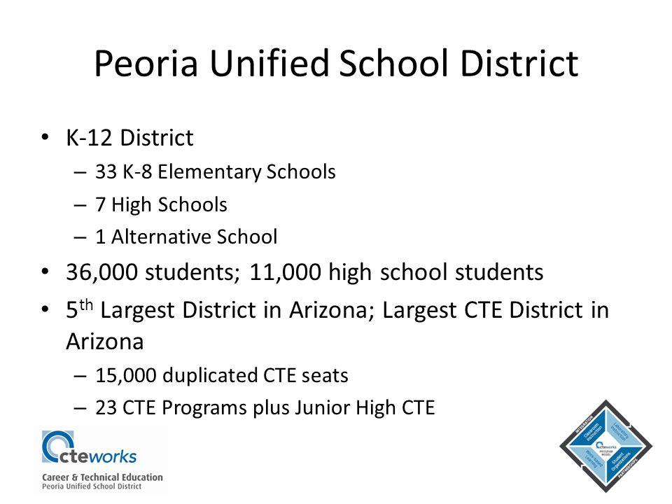 Peoria Unified School District K-12 District – 33 K-8 Elementary Schools – 7 High Schools – 1 Alternative School 36,000 students; 11,000 high school students 5 th Largest District in Arizona; Largest CTE District in Arizona – 15,000 duplicated CTE seats – 23 CTE Programs plus Junior High CTE