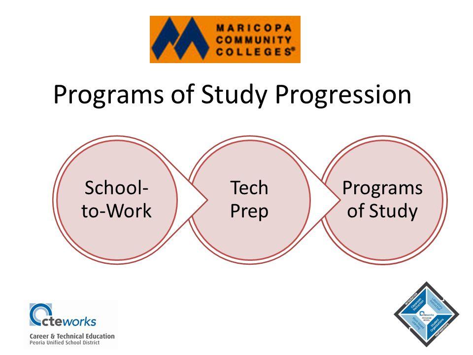 Programs of Study Progression Programs of Study Tech Prep School- to-Work