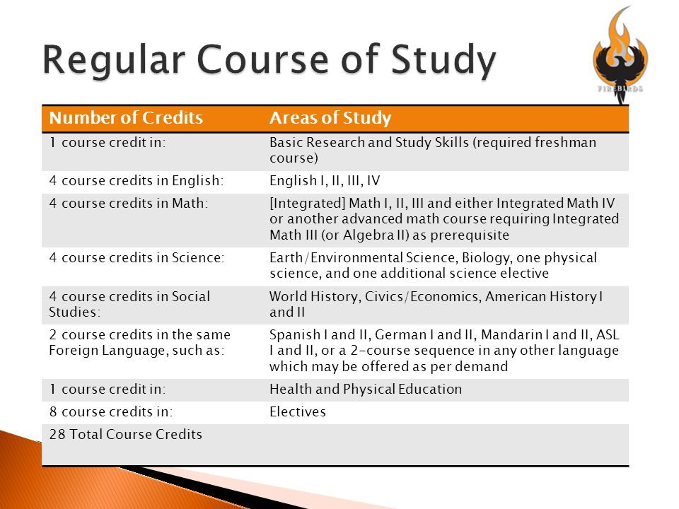 Number of CreditsAreas of Study 1 course credit in:Basic Research and Study Skills (required freshman course) 4 course credits in English:English I, II, III, IV 4 course credits in Math:[Integrated] Math I, II, III and either Integrated Math IV or another advanced math course requiring Integrated Math III (or Algebra II) as prerequisite 4 course credits in Science:Earth/Environmental Science, Biology, one physical science, and one additional science elective 4 course credits in Social Studies: World History, Civics/Economics, American History I and II 2 course credits in the same Foreign Language, such as: Spanish I and II, German I and II, Mandarin I and II, ASL I and II, or a 2-course sequence in any other language which may be offered as per demand 1 course credit in:Health and Physical Education 8 course credits in:Electives 28 Total Course Credits