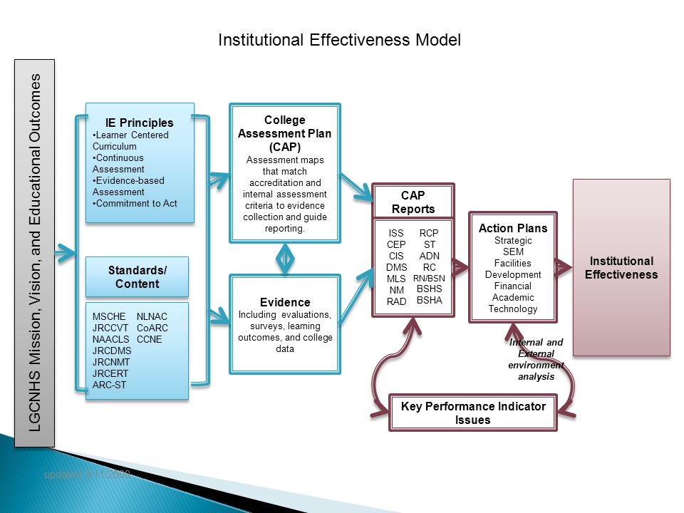 Institutional Effectiveness Model Institutional Effectiveness Action Plans Strategic SEM Facilities Development Financial Academic Technology College Assessment Plan (CAP) Assessment maps that match accreditation and internal assessment criteria to evidence collection and guide reporting.