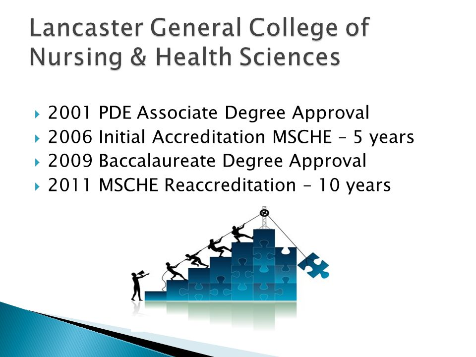  2001 PDE Associate Degree Approval  2006 Initial Accreditation MSCHE – 5 years  2009 Baccalaureate Degree Approval  2011 MSCHE Reaccreditation – 10 years