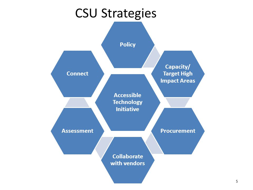 CSU Strategies Accessible Technology Initiative Policy Capacity/ Target High Impact Areas Procurement Collaborate with vendors Assessment Connect 5