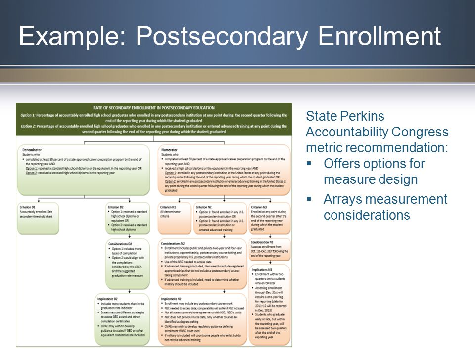 Example: Postsecondary Enrollment State Perkins Accountability Congress metric recommendation:  Offers options for measure design  Arrays measurement considerations
