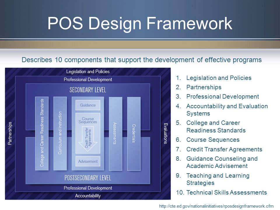 POS Design Framework 1.Legislation and Policies 2.Partnerships 3.Professional Development 4.Accountability and Evaluation Systems 5.College and Career Readiness Standards 6.Course Sequences 7.Credit Transfer Agreements 8.Guidance Counseling and Academic Advisement 9.Teaching and Learning Strategies 10.Technical Skills Assessments Describes 10 components that support the development of effective programs http://cte.ed.gov/nationalinitiatives/rposdesignframework.cfm