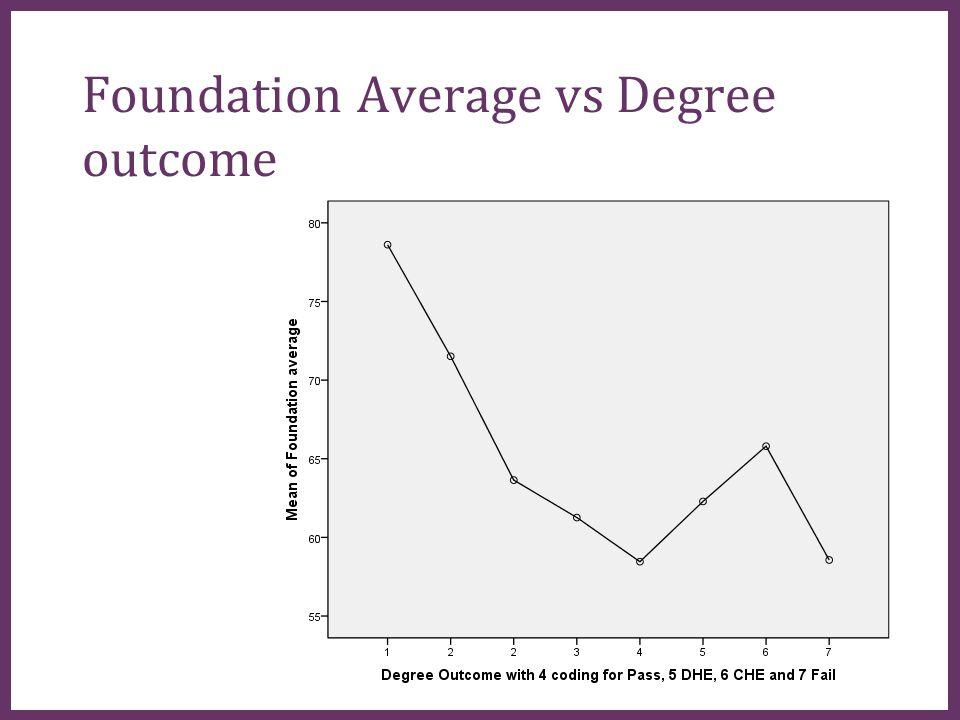 ∂ Foundation Average vs Degree outcome