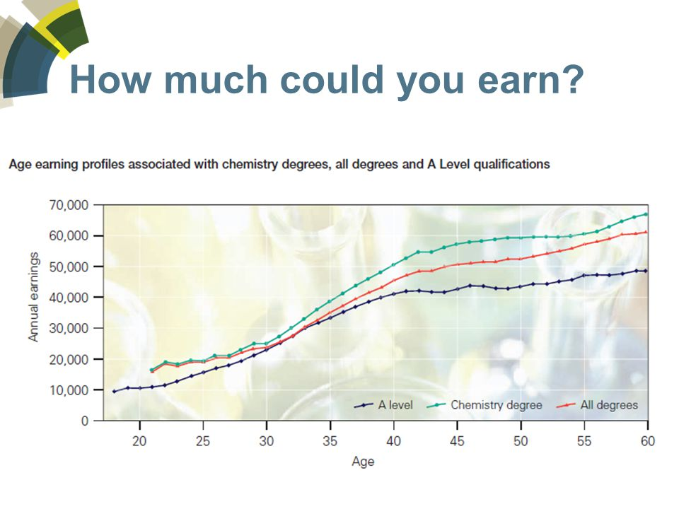 How much could you earn