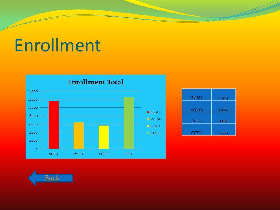 Enrollment SCSU11533 WCSU6407 ECSU5586 CCSU12521 Back
